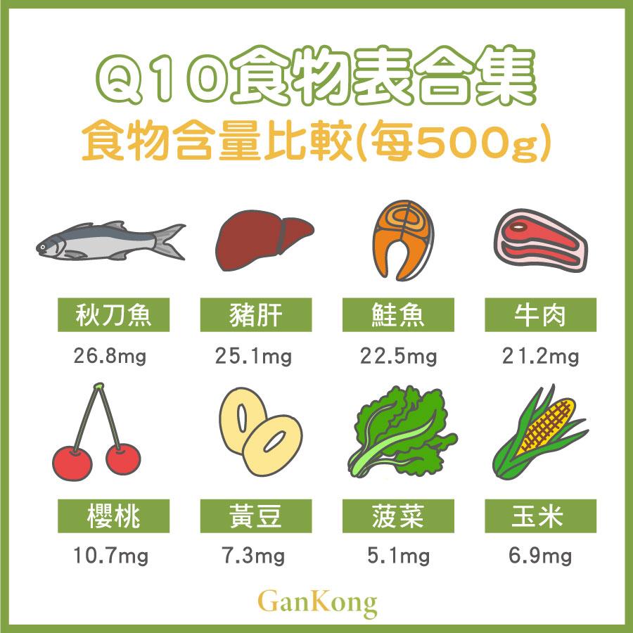 Q10食物表合集