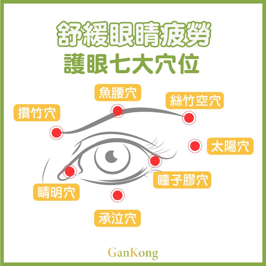 舒緩眼睛疲勞護眼穴位